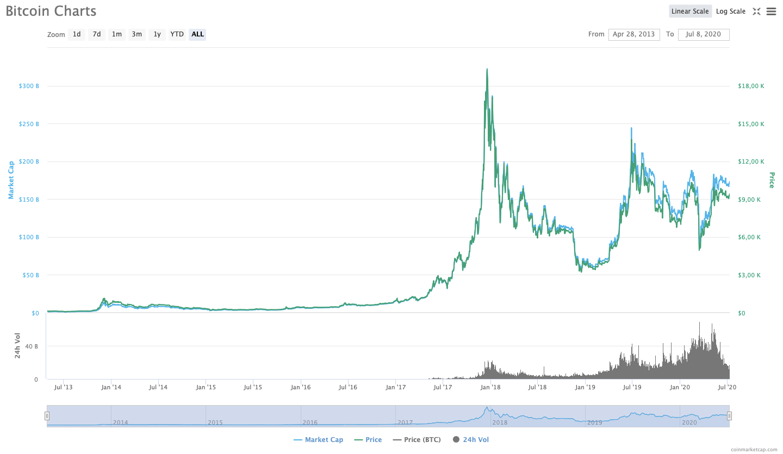 Bitcoin All Time Chart | Source: CoinMarketCap