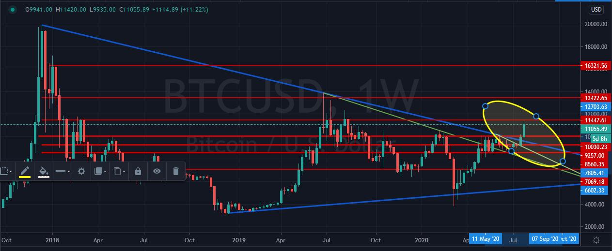 bitcoin analysis 28 july
