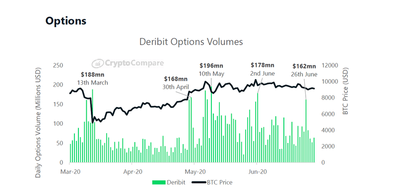 Deribit Options Trading