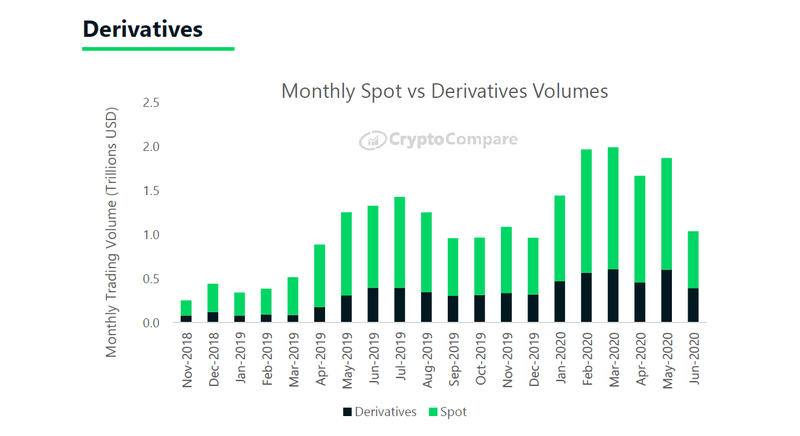 Crypto Derivatives: June 2020