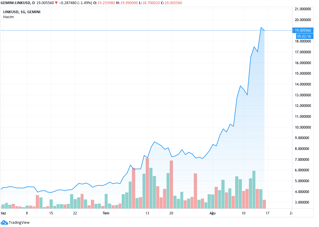 Chainlink hits ATH