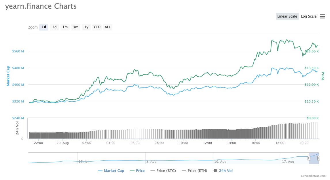 YFI Daily Price Chart: 20 August | Source: CoinMarketCap