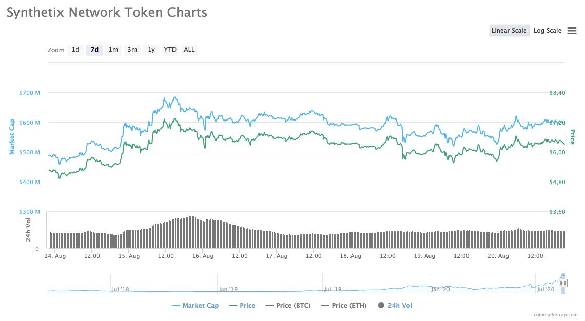 SNX Weekly Chart | Source: CoinMarketCap
