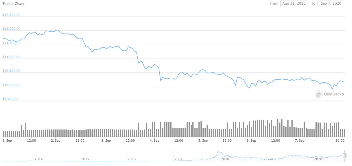 September 5 Daily Bitcoin Price Chart