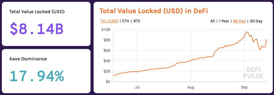Total Value Locked in DeFi