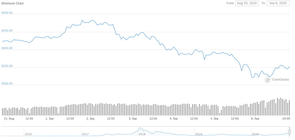 Weekly Ethereum Price Chart